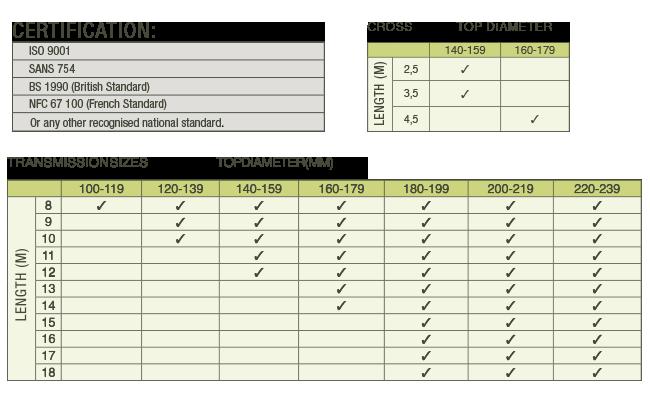 Transmission-Poles-specs